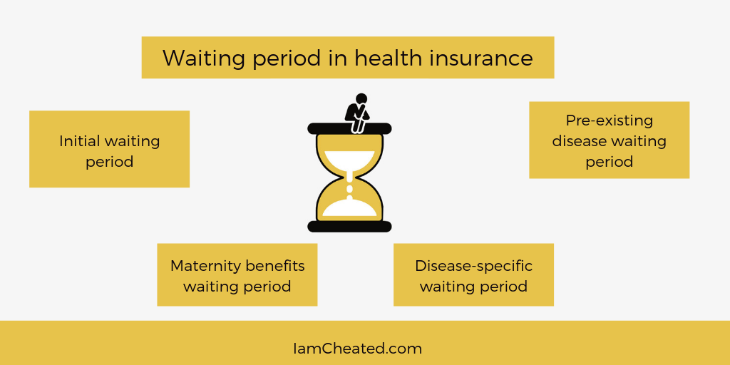 Why the Waiting Period in Health Insurance plan was Introduced?