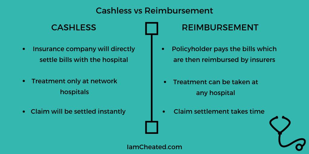 Cashless vs Reimbursement Claims in Health Insurance