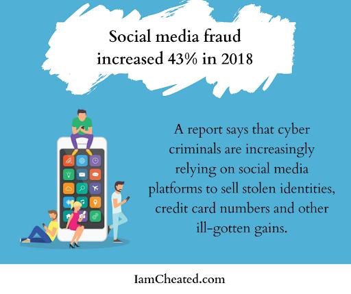 Social media fraud increased 43% in 2018