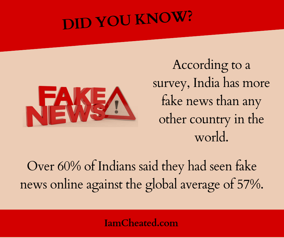 India has more fake news than any other country in the world