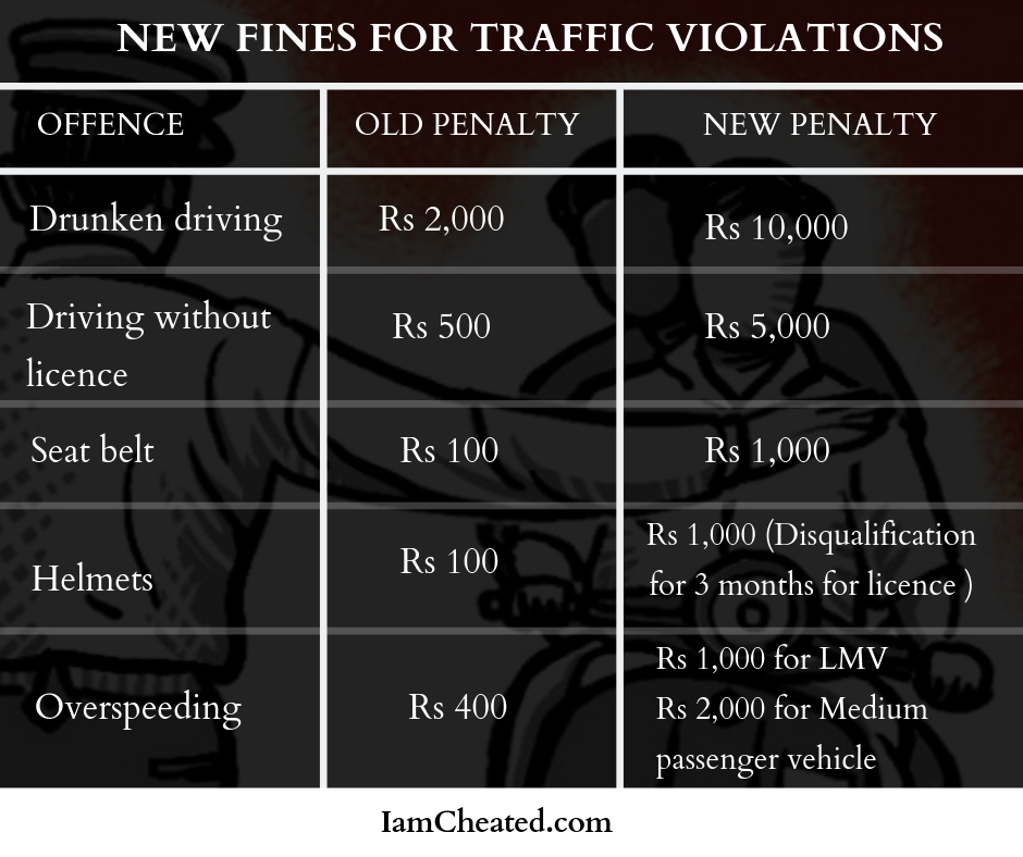 New fine for traffic violations
