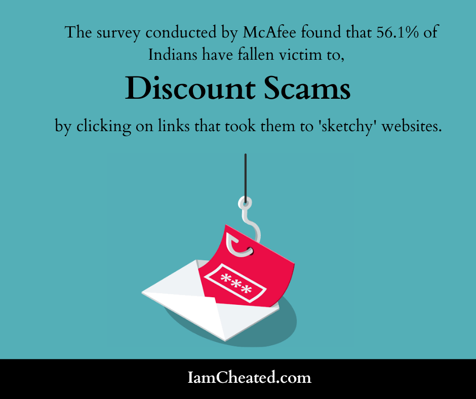 56.1% of Indians have fallen victim to discount scam